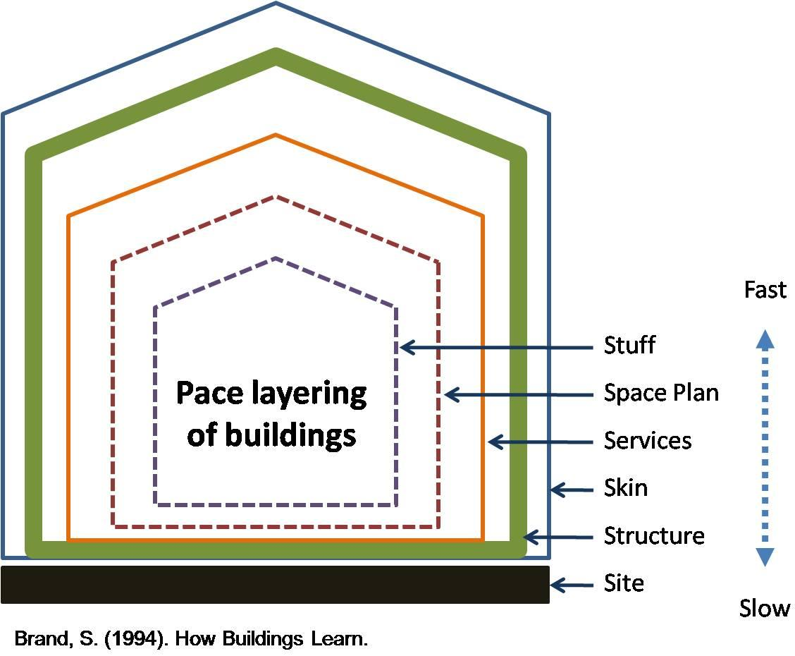The Pace Layering of Buildings by Stewart Brand