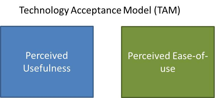 thesis on technology acceptance model With the ever-increasing development of technology and its integration into users' private and professional life, a decision regarding its acceptance or rejection still remains an open question a respectable amount of work dealing with the technology acceptance model (tam), from its first.
